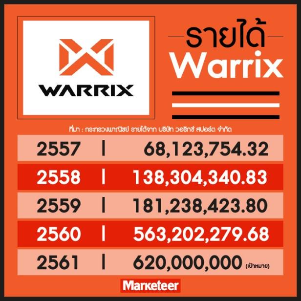 รายได้ Warrix 2557 68,123,754.32 2558 138,304,340.83 2559 181,238,423.80 2560 563,202,279.68 2561 เป้าหมาย 620,000,000 ที่มา : กระทรวงพาณิชย์ รายได้จาก บริษัท วอริกซ์ สปอร์ต จำกัด