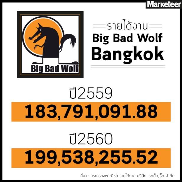 รายได้งาน Big Bad Wolf Bangkok 2559 183,791,091.88 2560 199,538,255.52 ที่มา : กระทรวงพาณิชย์ รายได้จาก บริษัท เรดดี้ ทูรี๊ด จำกัด