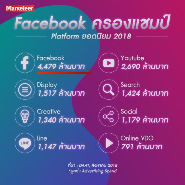 Facebook ครองแชมป์ Platform ยอดนิยม 2018 Facebook 4,479 ล้านบาท Youtube 2,690 ล้านบาท Display 1,517 ล้านบาท Search 1,424 ล้านบาท Creative 1,340 ล้านบาท Social 1,179 ล้านบาท Line 1,147 ล้านบาท Online VDO 791 ล้านบาท *มูลค่า Advertising Spend ที่มา DAAT, สิงหาคม 2018