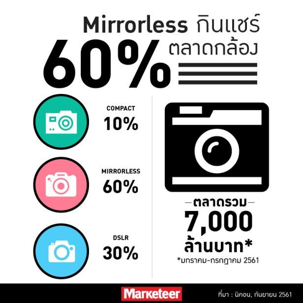 Mirrorless กินแชร์ 60% ตลาดกล้อง Compact 10% Mirrorless 60% DSLR 30% ตลาดรวม 7,000 ล้านบาท* *มกราคม-กรกฎาคม 2561 ที่มา: นิคอน,กันยายน 2561
