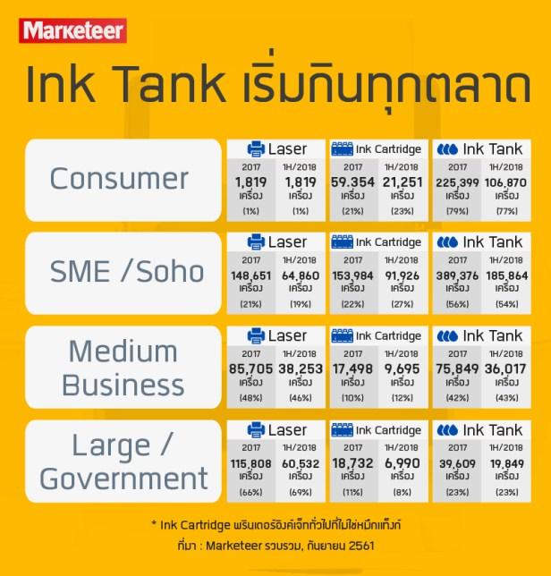 Ink Tank เริ่มกินทุกตลาด Consumer 2017 1H/2018 Laser 1,819 เครื่อง (1%) 416 เครื่อง (0%) Ink Cartridge 59.354 เครื่อง (21%) 21,251 เครื่อง 23% Ink Tank 225,399 เครื่อง (79%) 106,870 เครื่อง (77%) SME/Soho 2017 1H/2018 Laser 148,651 เครื่อง (21%) 64,860 เครื่อง (19%) Ink Cartridge 153,984 เครื่อง (22%) 91,926 เครื่อง (27%) Ink Tank 389,376 เครื่อง (56%) 185,864 เครื่อง (54%) Medium Business 2017 1H/2018 Laser 85,705 เครื่อง (48%) 38,253 เครื่อง (46%) Ink Cartridge 17,498 เครื่อง (10%) 9,695 เครื่อง (12%) Ink Tank 75,849 เครื่อง (42%) 36,017 เครื่อง (43%) Large/Government 2017 1H/2018 Laser 115,808 เครื่อง (66%) 60,532 เครื่อง (69%) Ink Cartridge 18,732 เครื่อง (11%) 6,990 เครื่อง (8%) Ink Tank 39,6090 เครื่อง (23%) 19,849 เครื่อง (23%) * Ink Cartridge พรินเตอร์อิงค์เจ็ททั่วไปที่ไม่ใช่หมึกแท็งก์ ที่มา : Marketeer รวบรวม, กันยายน 2561