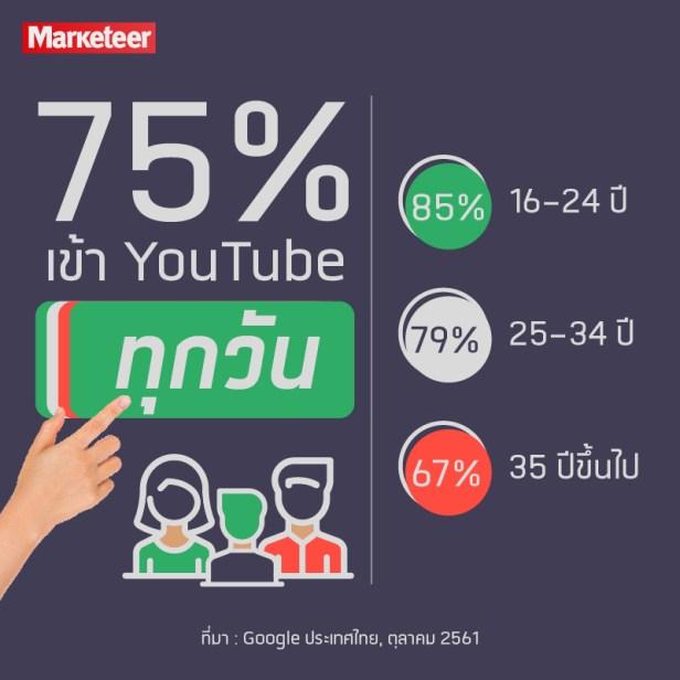 เข้า Youtube ทุกวัน 75% ใครเข้า Youtube ทุกวัน 16-24 ปี 85% 25-34 ปี 79% 35 ปีขึ้นไป 67%