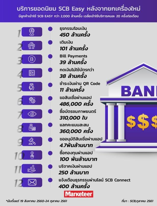 บริการยอดนิยม SCB Easyหลังจากยกเครื่องใหม่ มีลูกค้าเข้าใช้ SCB EASY กว่า 2,000 ล้านครั้ง เฉลี่ยเข้าใช้บริการคนละ 20 ครั้งต่อเดือน  ธุรกรรมโอนเงิน 450 ล้านครั้ง  เติมเงิน 101 ล้านครั้ง  Bill Payments 39 ล้านครั้ง  กดเงินไม่ใช้บัตรกว่า 38 ล้านครั้ง  ชำระเงินผ่าน QR Code 11 ล้านครั้ง  ขอสินเชื่อผ่านแอป 486,000 ครั้ง  ซื้อบัตรชมภาพยนตร์ 310,000 ใบ  แลกคะแนนสะสม 360,000 ครั้ง  ขออนุมัติสินเชื่อผ่านแอป 4.7พันล้านบาท  ซื้อกองทุนผ่านแอป 100 พันล้านบาท  บริจาคเงินผ่านแอป 250 ล้านบาท  แจ้งเตือนธุรกรรมผ่านไลน์ SCB Connect 400 ล้านครั้ง  *นับตั้งแต่ 19 สิงหาคม 2560-24 ตุลาคม 2561  ที่มา : SCB,ตุลาคม 2561