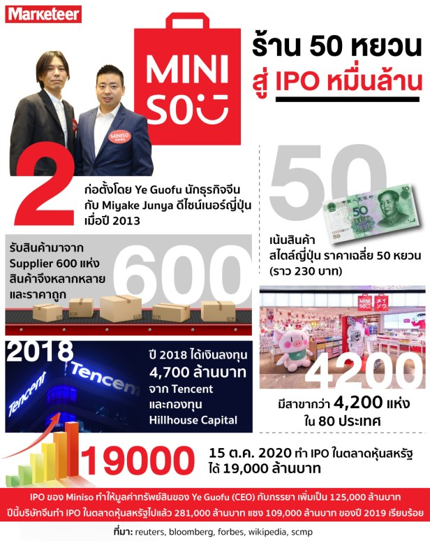 Miniso_info (1)