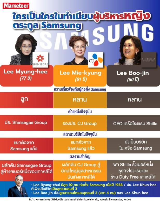 info-samsung Lee Boo jin