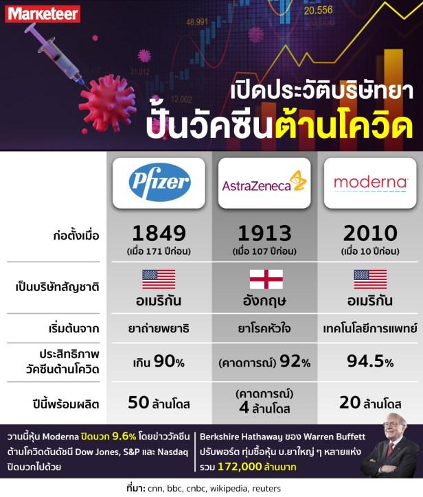 Vaccine_info Modina