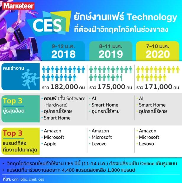 CES_info