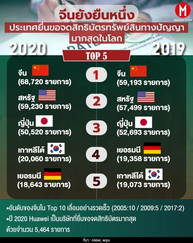 info-china1 สิทธิบัตร