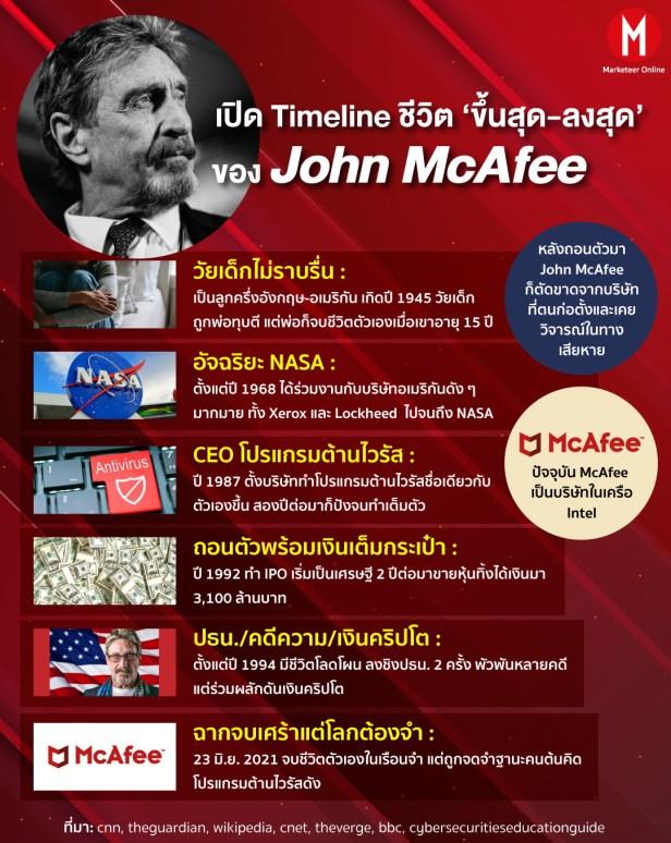McAfee Info