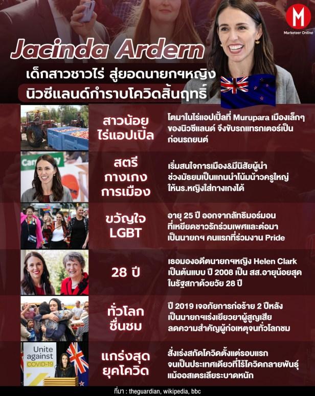 Jacinda Ardern Info