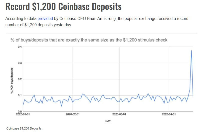 Stimulus Payments - How Much Went Into Bitcoin? 4