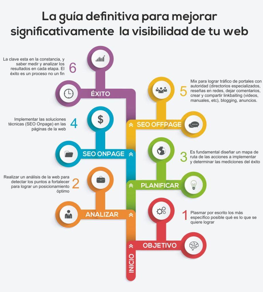 la guia definitiva para mejorar la visibilidad de tu web