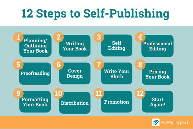 Self-Publishing in 12 Steps