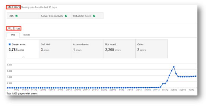 Google Webmaster Tools Update