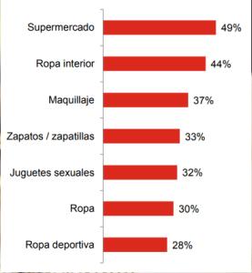 consumidor online chileno