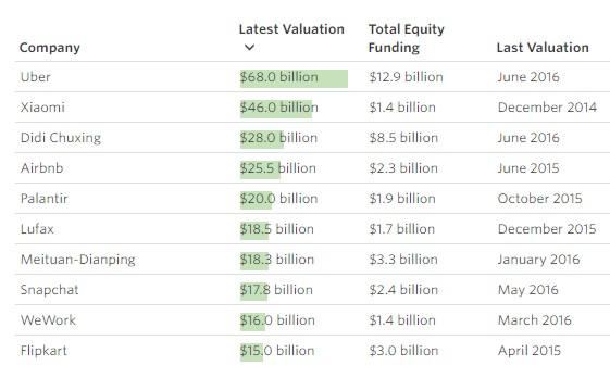 startup lista 10