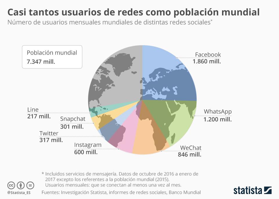 Imagen: Statista