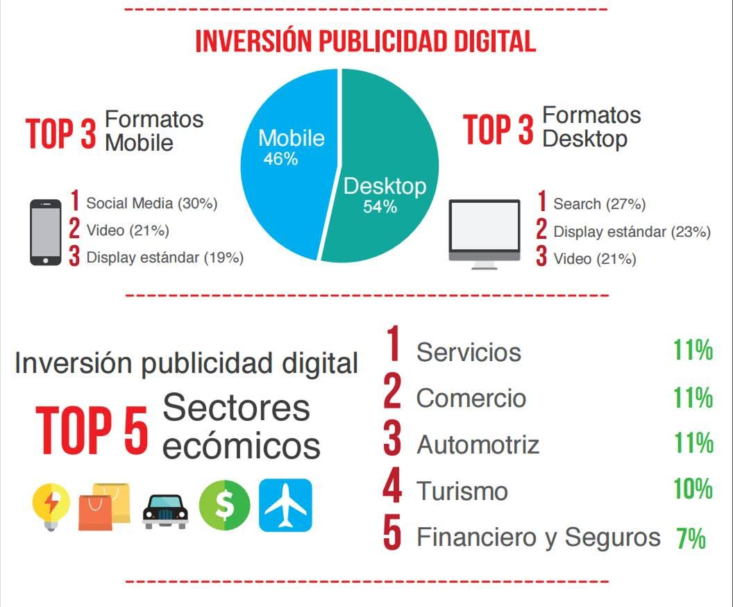 Imagen: IAB Colombia