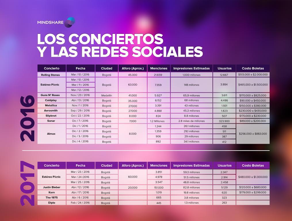 Conciertos en Colombia