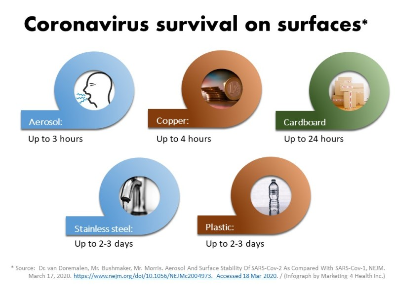 Coronavirus time of survival on various surfaces