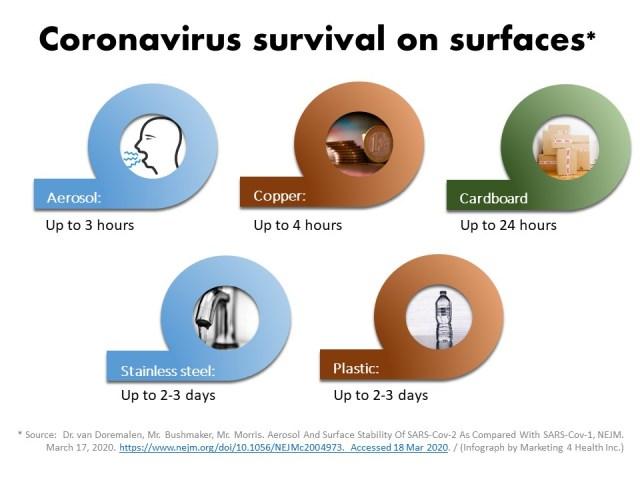 Coronavirus time of survival on various surfaces