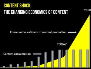 10 конкретных способов как продвинуть контент во время «контент-шока»