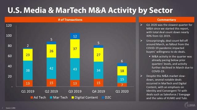 MarTech M&A Q1 2020