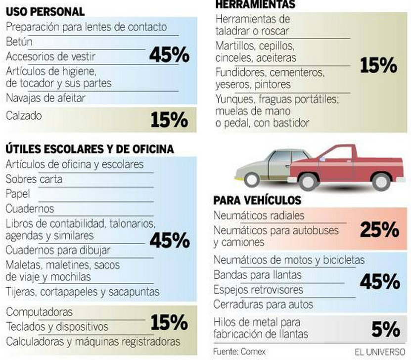 Infografia Aranceles Marzo2015