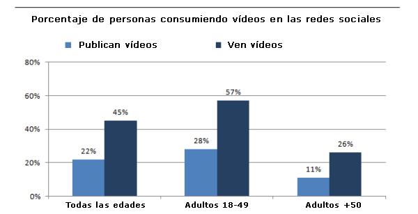 Redes-sociales-vídeo-online