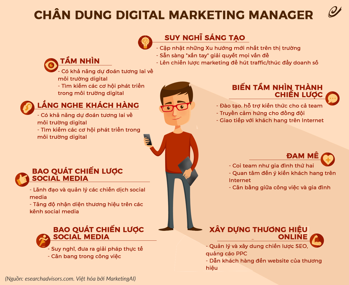 Digital Marketing Manager là gì