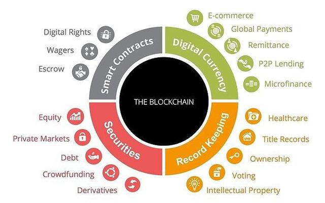 Các lĩnh vực có thể áp dụng công nghệ Blockchain