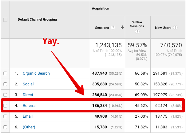 Referral là gì? Cách kiểm tra Referral Traffic qua Google Analytics