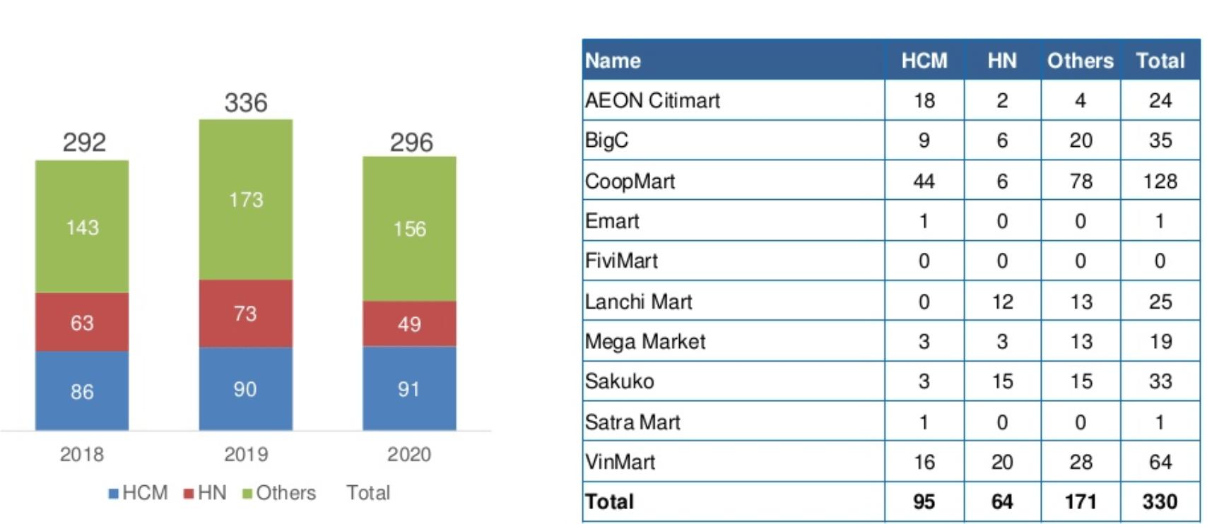 Thống kê số lượng siêu thị tại Việt nam