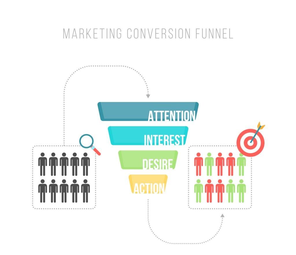 Mô hình phễu marketing sơ khai
