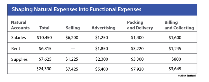 Functional expenses chart