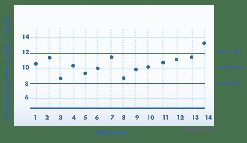 marketing expense to sales analysis advertising expense chart