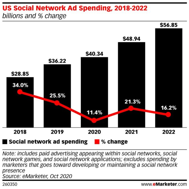 Facebook ad KPIs social media spend chart