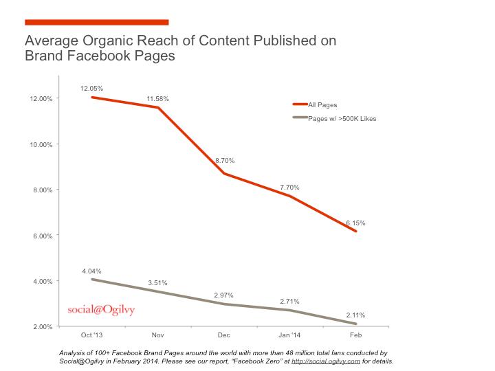 Organic-Reach-Chart via Ogilvy Social