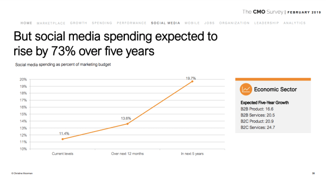 Social-Media-Marketing-Budget-CMO-Survey-February-2019