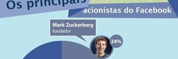 Os Números da Mega Operação do Facebook