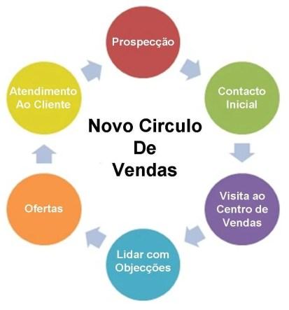 cc3adrculo-de-vendas