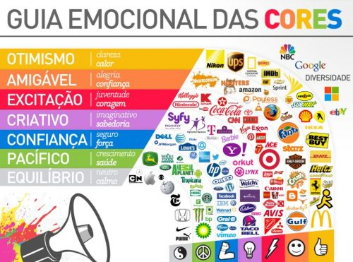 Marca e marketing: estudo das cores