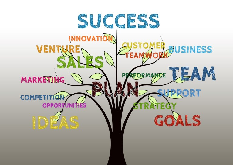 Why have a marketing plan? Part 3 Goals