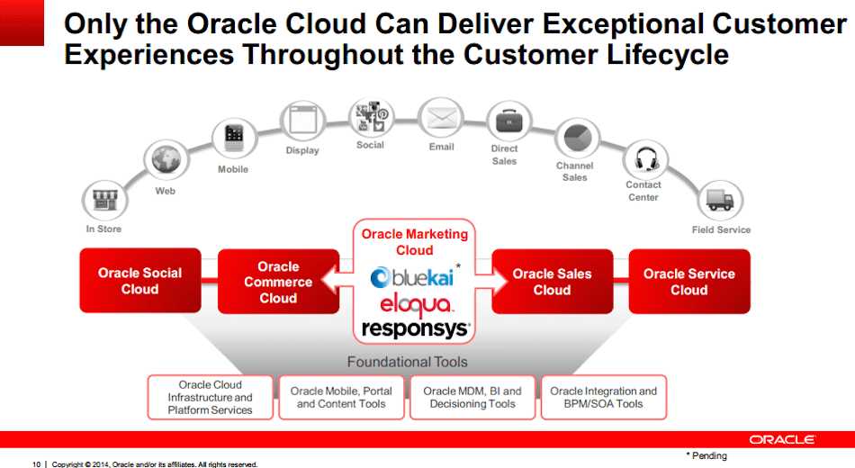 oracle-acquires-bluekai-rounds-out-its-marketing-cloud