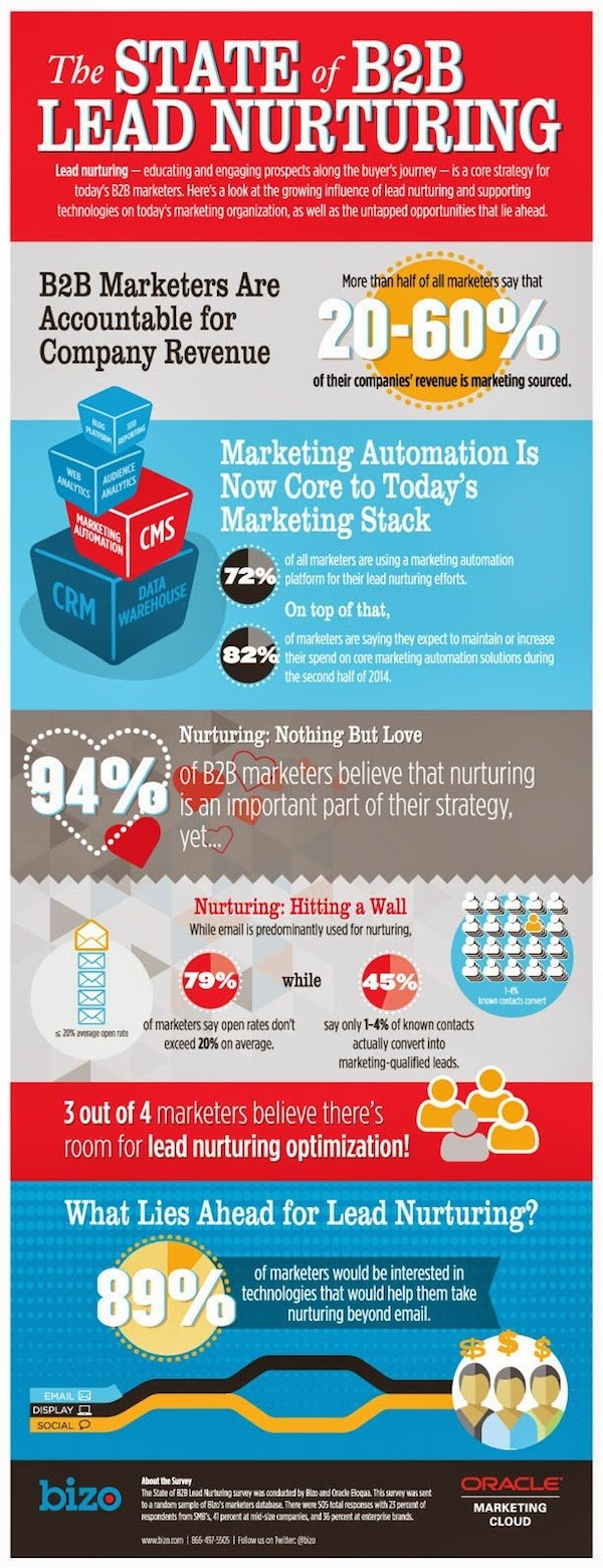 Infographic_state_of_b2b_nurturing 600pxl Wide