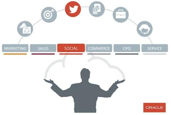 The Basics: Eloqua and Social Relationship Management Integration ...
