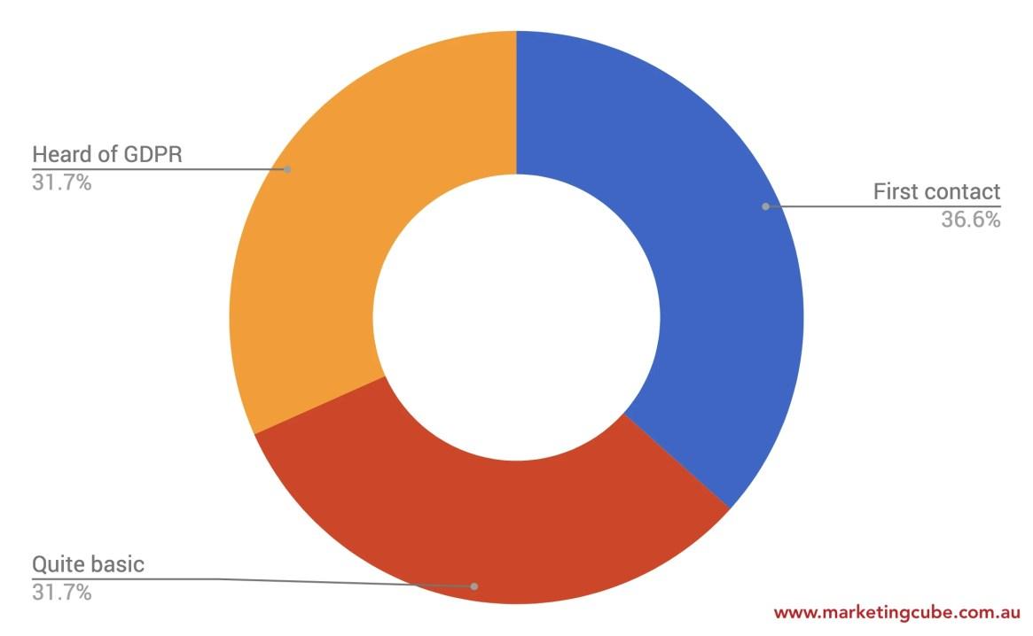 20180407 GDPR Poll 1