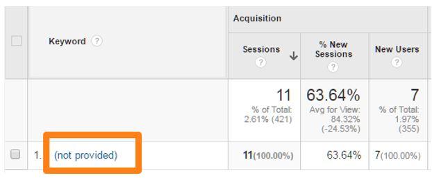 Visualización en Google Analytics del Informe análisis de palabras clave