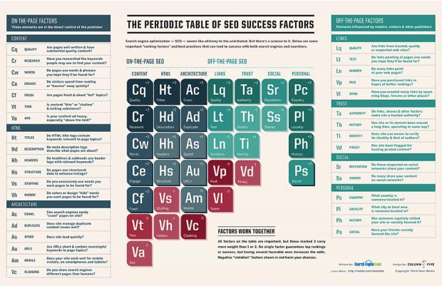 SearchEngineLand-Periodic-Table-of-SEO-2013-medium