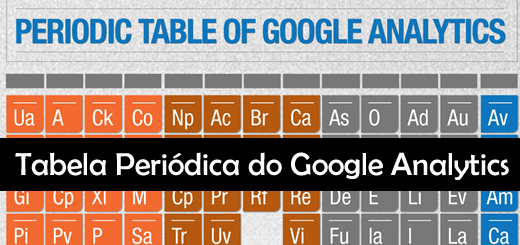 Tabela Periódica do Google Analytics
